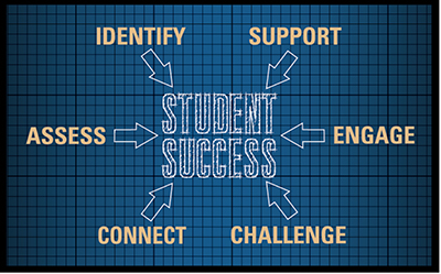 Student Success Diagram