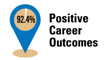 92.4% Positive Career Outcomes
