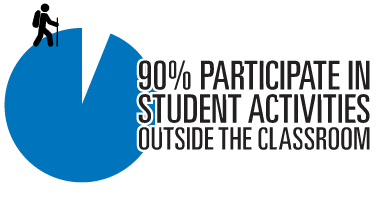 90% engage in outside activities on campus